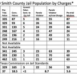Jail-Pop-by-charges-Table-1
