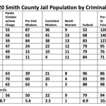 Smith-Cty-Jail-Pop-by-Charges